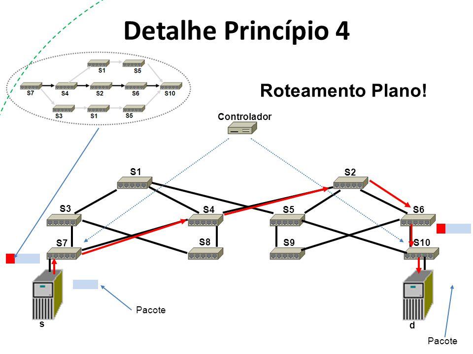 Detalhe Princípio 4 S1 S2 S3 S4S5S6 S7 S8 S9 S10 s d Controlador Pacote Roteamento Plano!