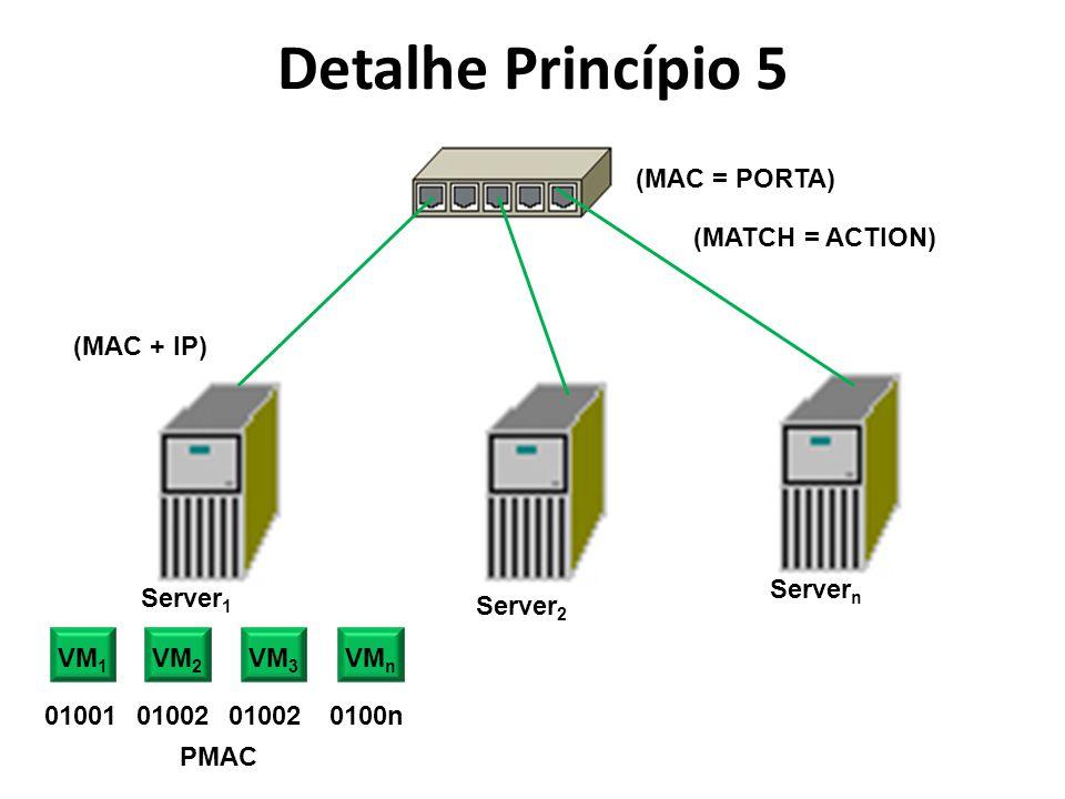 Detalhe Princípio 5 (MAC + IP) (MAC = PORTA) (MATCH = ACTION) VM 1 VM 2 VM 3 VM n Server 2 Server 1 Server n 0100101002 0100n PMAC