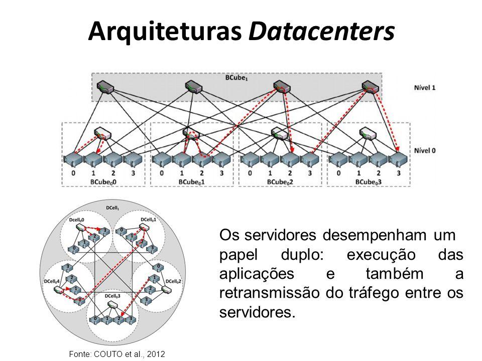 Fonte: COUTO et al., 2012 Os servidores desempenham um papel duplo: execução das aplicações e também a retransmissão do tráfego entre os servidores.