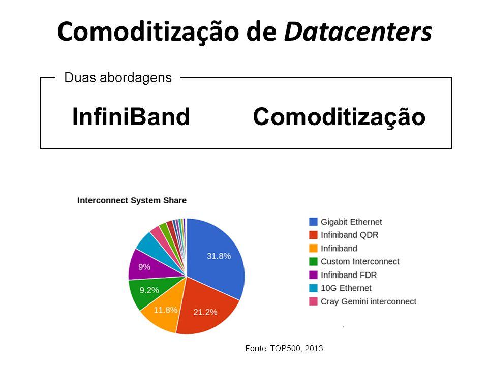 Comoditização de Datacenters InfiniBand Duas abordagens Comoditização Fonte: TOP500, 2013