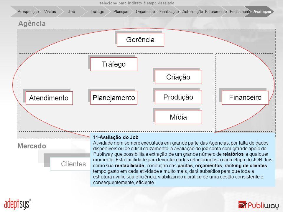 Clientes Job Tráfego Planejam. Orçamento Finalização Autorização Faturamento Fechamento Avaliação Visitas Prospecção Fornecedores Planejamento Agência