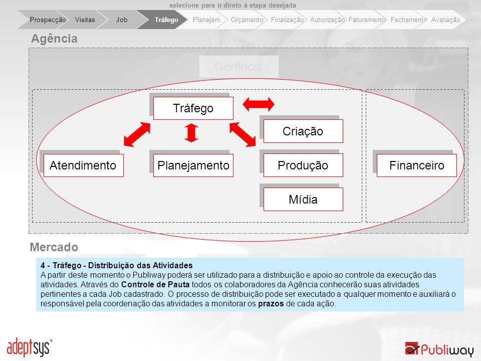Job Tráfego Planejam. Orçamento Finalização Autorização Faturamento Fechamento Avaliação Visitas Prospecção Mercado ClientesFornecedoresVeículos Gerên