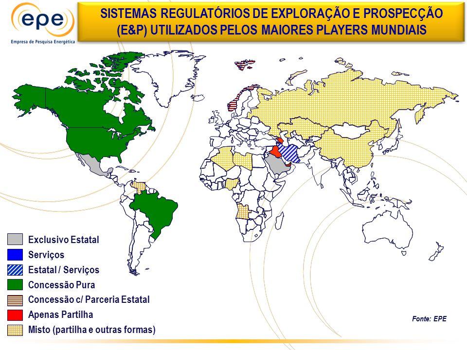 SISTEMAS REGULATÓRIOS DE EXPLORAÇÃO E PROSPECÇÃO (E&P) UTILIZADOS PELOS MAIORES PLAYERS MUNDIAIS Fonte: EPE Exclusivo Estatal Serviços Estatal / Servi