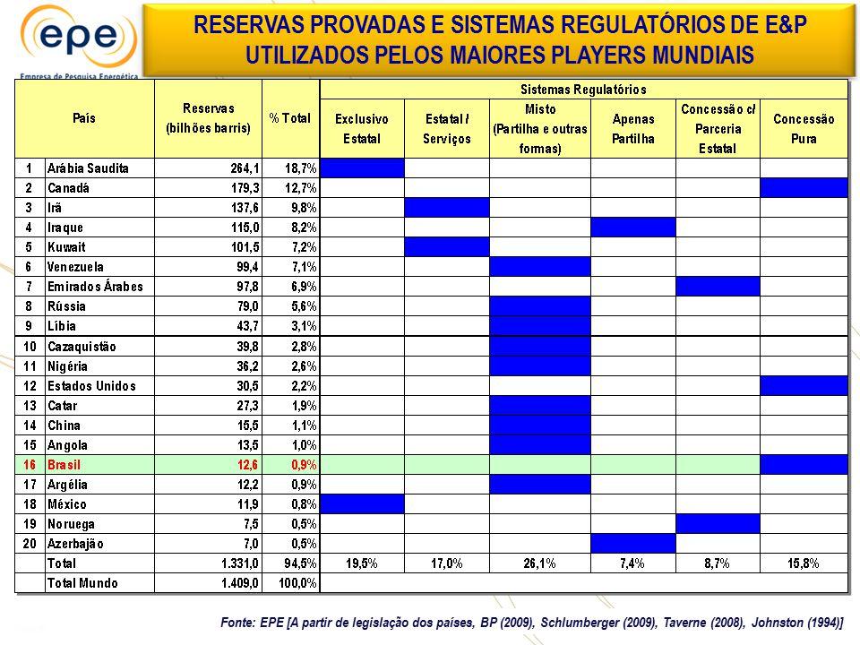Fonte: EPE [A partir de legislação dos países, BP (2009), Schlumberger (2009), Taverne (2008), Johnston (1994)] RESERVAS PROVADAS E SISTEMAS REGULATÓR