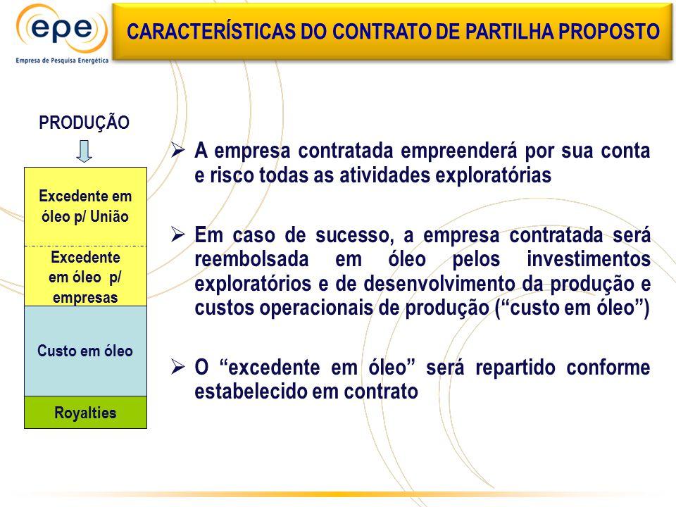 Excedente em óleo p/ União Excedente em óleo p/ empresas Custo em óleo Royalties PRODUÇÃO  A empresa contratada empreenderá por sua conta e risco tod