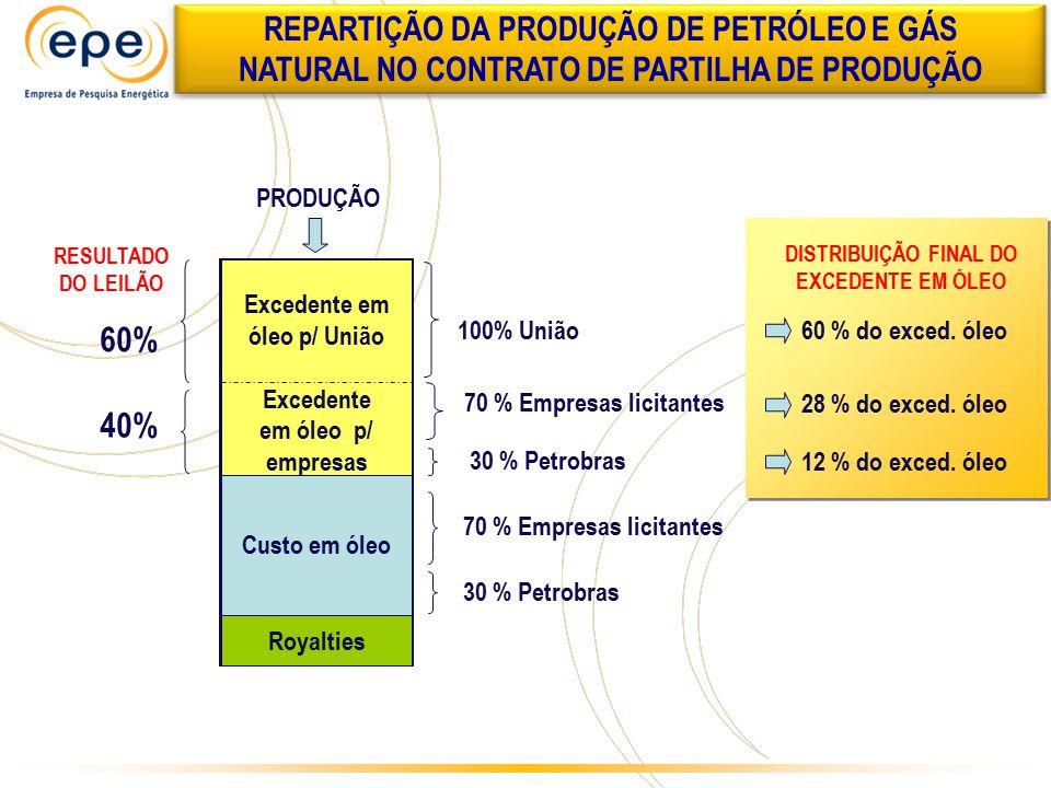 Excedente em óleo p/ União Excedente em óleo p/ empresas Custo em óleo Royalties 70 % Empresas licitantes 30 % Petrobras 70 % Empresas licitantes 30 %