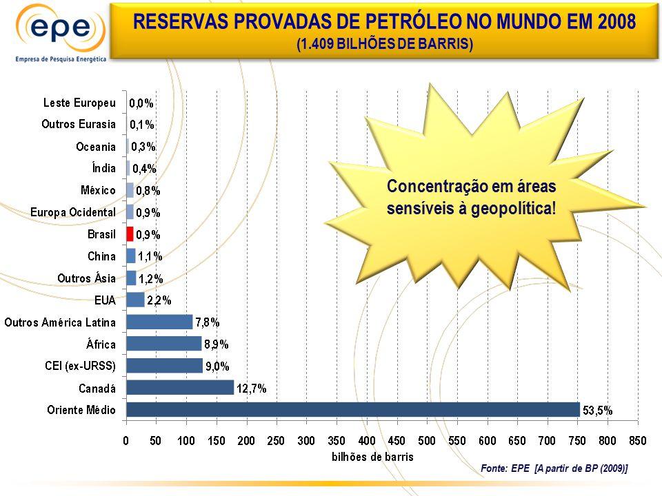 DISTRIBUIÇÃO DAS RESERVAS PROVADAS DE PETRÓLEO NO MUNDO EM 2008 Reservas Provadas Mundiais de Petróleo (2008) 1.409 bilhões de barris Reservas Provadas Mundiais de Petróleo (2008) 1.409 bilhões de barris OPEP 952 bilhões de barris (68%) Não-OPEP 457 bilhões de barris (28%) Fonte: EPE [A partir de BP (2009)]