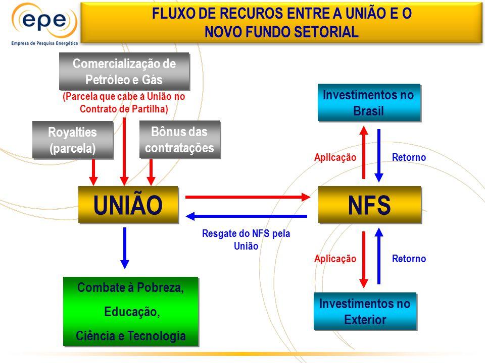 UNIÃO (Parcela que cabe à União no Contrato de Partilha) Investimentos no Brasil Investimentos no Exterior NFS Comercialização de Petróleo e Gás Comba