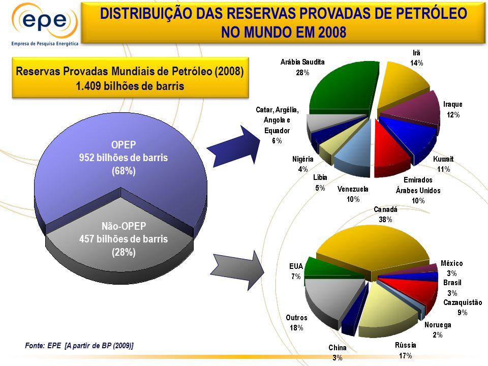 PRODUÇÃO DE PETRÓLEO NO MUNDO EM 2008 (81.820 MIL BARRIS DE PETRÓLEO DIA) Concentração no Oriente Médio, ex-URSS e África (60% do total) Fonte: EPE [A partir de BP (2009)]