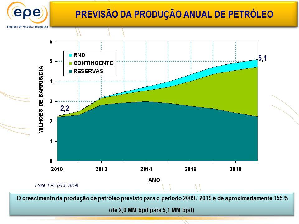 PREVISÃO DA PRODUÇÃO ANUAL DE PETRÓLEO O crescimento da produção de petróleo previsto para o período 2009 / 2019 é de aproximadamente 155 % (de 2,0 MM