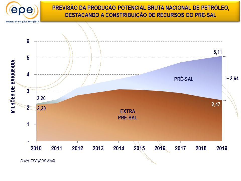PREVISÃO DA PRODUÇÃO POTENCIAL BRUTA NACIONAL DE PETRÓLEO, DESTACANDO A CONSTRIBUIÇÃO DE RECURSOS DO PRÉ-SAL MILHÕES DE BARRIS/DIA Fonte: EPE (PDE 201