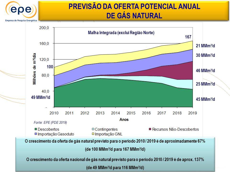 PREVISÃO DA OFERTA POTENCIAL ANUAL DE GÁS NATURAL O crescimento da oferta de gás natural previsto para o período 2010 / 2019 é de aproximadamente 67%
