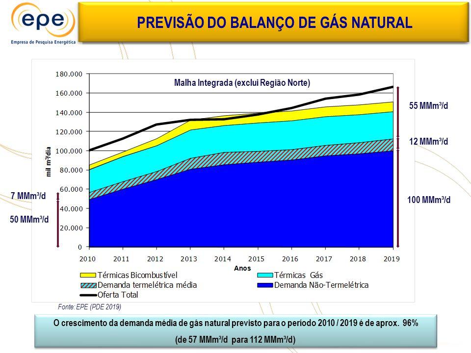 PREVISÃO DO BALANÇO DE GÁS NATURAL Malha Integrada (exclui Região Norte) 55 MMm³/d 100 MMm³/d 12 MMm³/d O crescimento da demanda média de gás natural