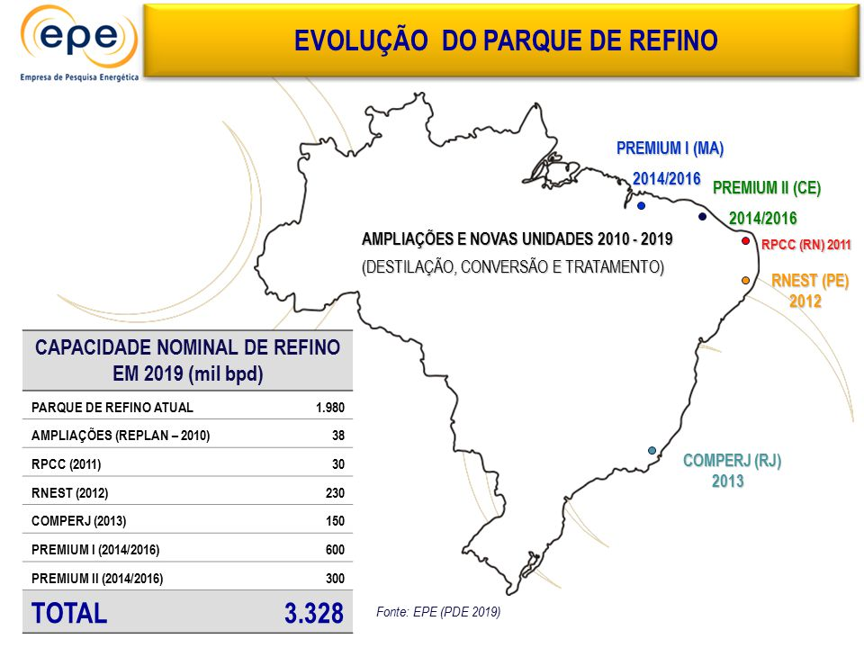 EVOLUÇÃO DO PARQUE DE REFINO CAPACIDADE NOMINAL DE REFINO EM 2019 (mil bpd) PARQUE DE REFINO ATUAL1.980 AMPLIAÇÕES (REPLAN – 2010)38 RPCC (2011)30 RNE