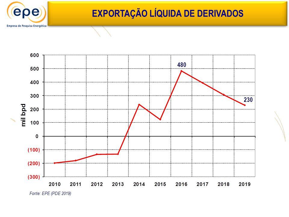 EXPORTAÇÃO LÍQUIDA DE DERIVADOS 480 230 Fonte: EPE (PDE 2019)