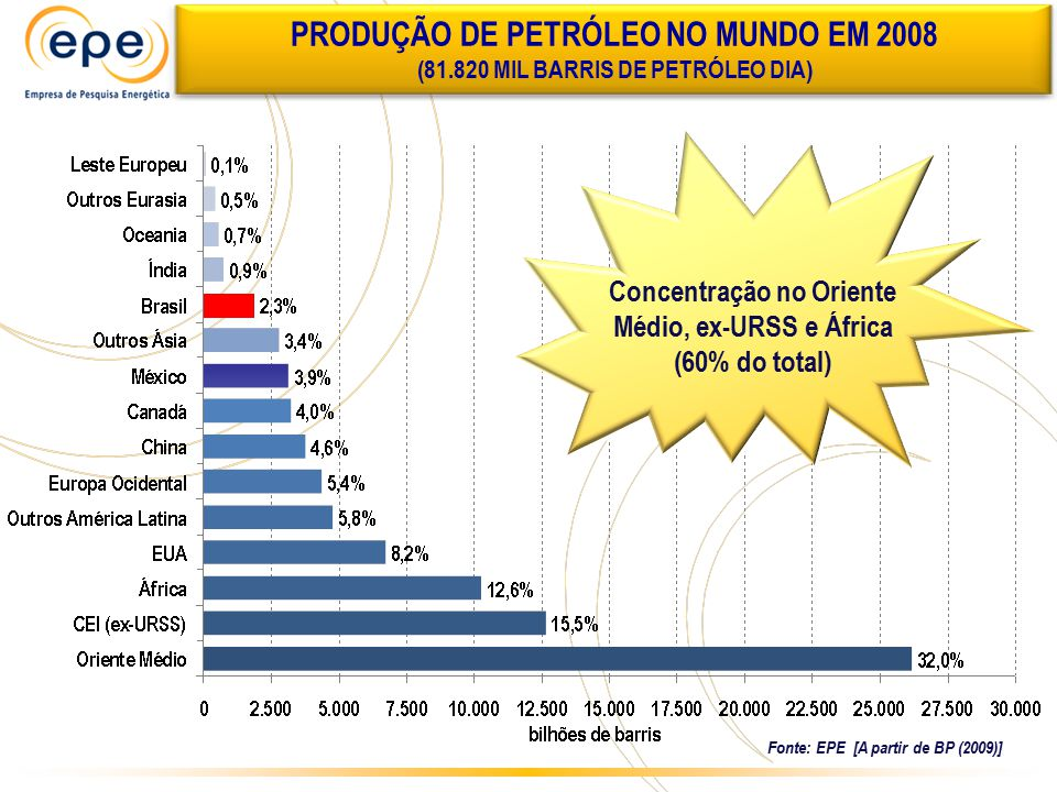 PRODUÇÃO DE PETRÓLEO NO MUNDO EM 2008 (81.820 MIL BARRIS DE PETRÓLEO DIA) Concentração no Oriente Médio, ex-URSS e África (60% do total) Fonte: EPE [A