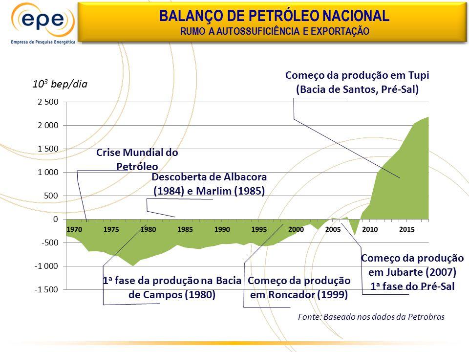 BALANÇO DE PETRÓLEO NACIONAL RUMO A AUTOSSUFICIÊNCIA E EXPORTAÇÃO Fonte: Baseado nos dados da Petrobras Crise Mundial do Petróleo 1 a fase da produção