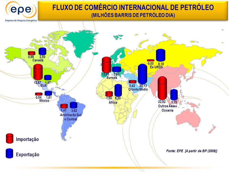 Exportação Importação 2,00 13,80 5,75 22,92 12,87 1,97 0,982,50 0,54 1,61 1,47 3,62 20,13 1,508,20 0,42 8,18 FLUXO DE COMÉRCIO INTERNACIONAL DE PETRÓL