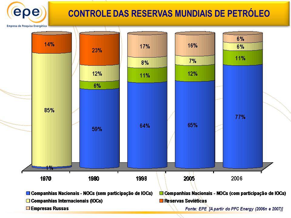 Fonte: EPE [A partir do PFC Energy (2006n e 2007)] CONTROLE DAS RESERVAS MUNDIAIS DE PETRÓLEO