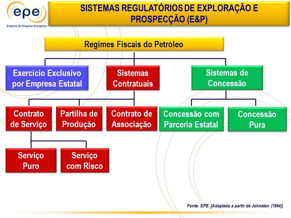 Regimes Fiscais do Petróleo Exercício Exclusivo por Empresa Estatal Sistemas Contratuais Sistemas de Concessão Concessão Pura Partilha de Produção Con