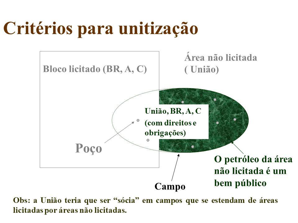 Critérios para unitização Bloco licitado (BR, A, C) Poço Área não licitada ( União) Campo União, BR, A, C (com direitos e obrigações) O petróleo da ár
