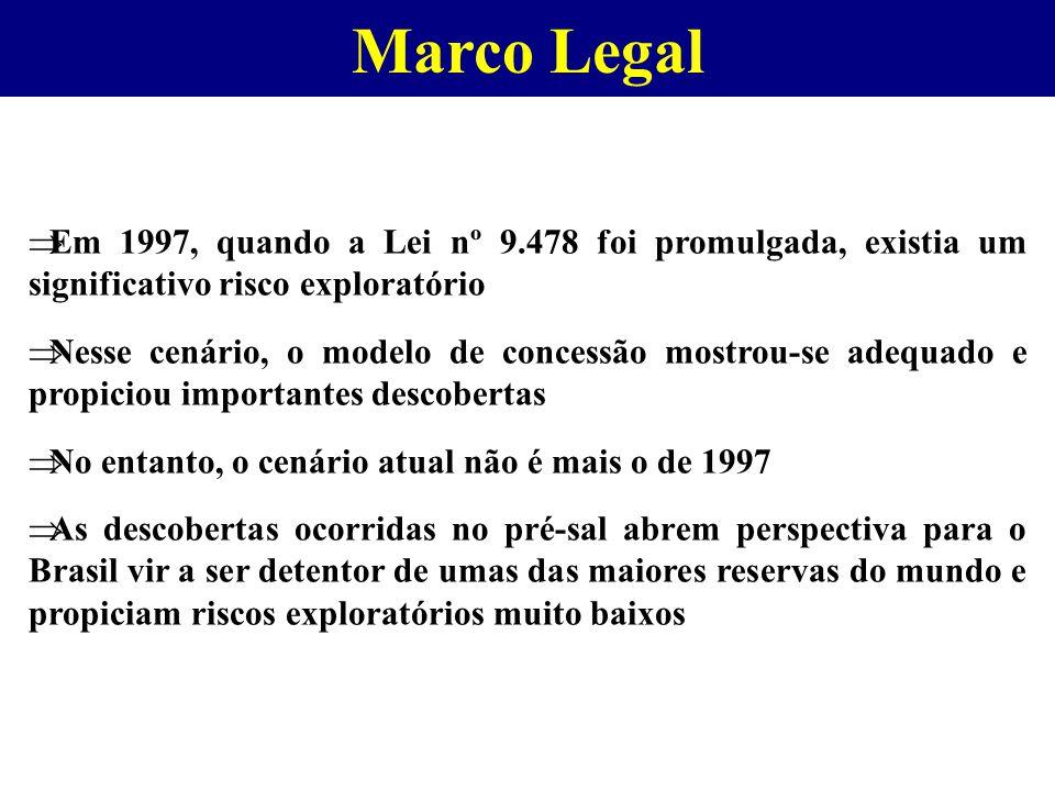 Marco Legal  Em 1997, quando a Lei nº 9.478 foi promulgada, existia um significativo risco exploratório  Nesse cenário, o modelo de concessão mostrou-se adequado e propiciou importantes descobertas  No entanto, o cenário atual não é mais o de 1997  As descobertas ocorridas no pré-sal abrem perspectiva para o Brasil vir a ser detentor de umas das maiores reservas do mundo e propiciam riscos exploratórios muito baixos