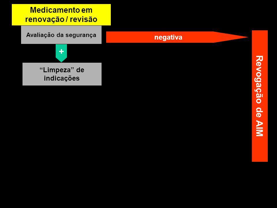 Medicamento antigo Avaliação da segurança negativa + Limpeza de indicações Revogação de AIM Medicamento em renovação / revisão