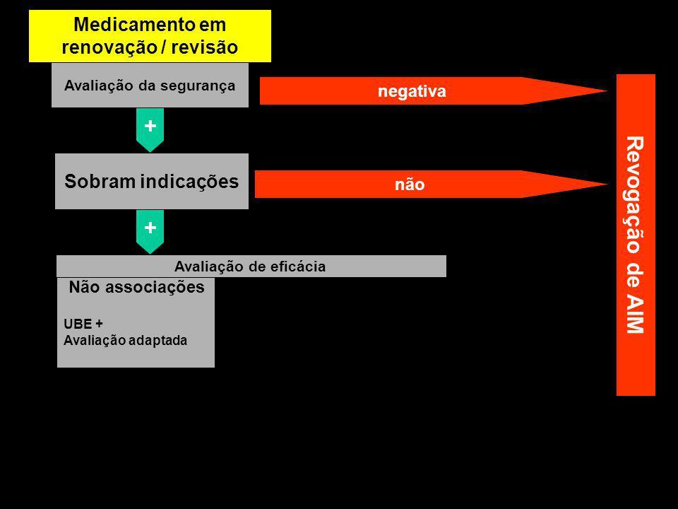 Medicamento antigo Avaliação da segurança negativa + Sobram indicações não + Avaliação de eficácia Não associações UBE + Avaliação adaptada Revogação de AIM Medicamento em renovação / revisão