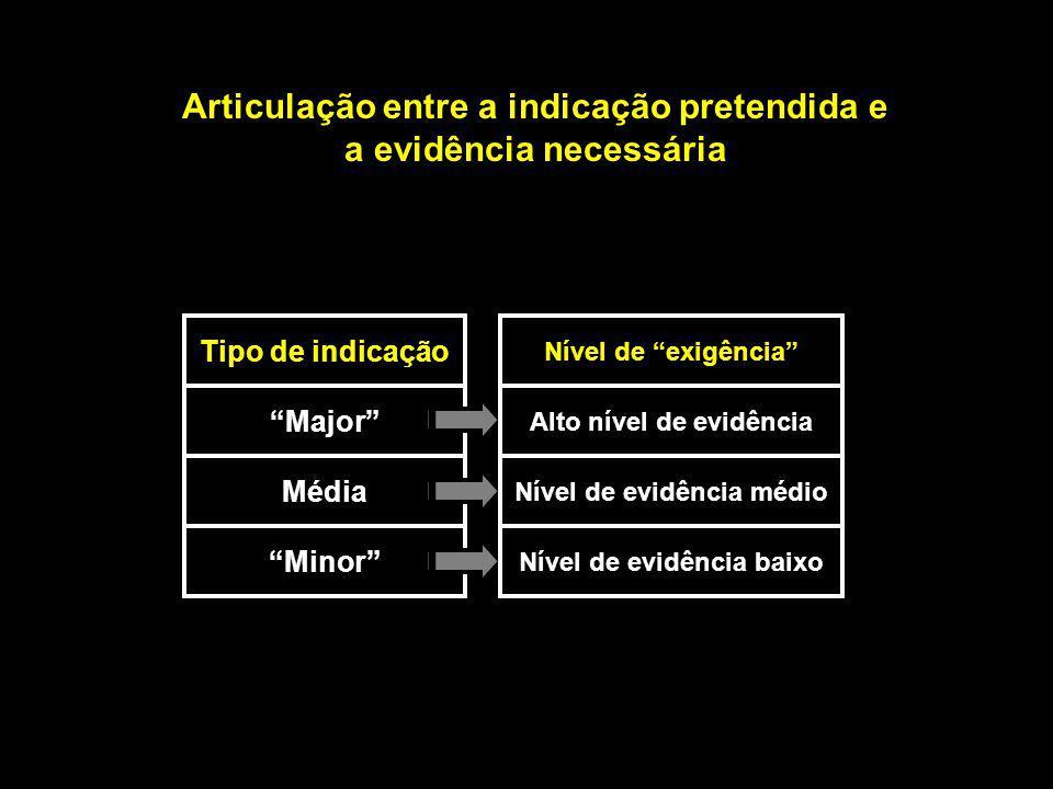 Tipo de indicação Média Minor Major Nível de exigência Alto nível de evidência Nível de evidência médio Nível de evidência baixo Articulação entre a indicação pretendida e a evidência necessária