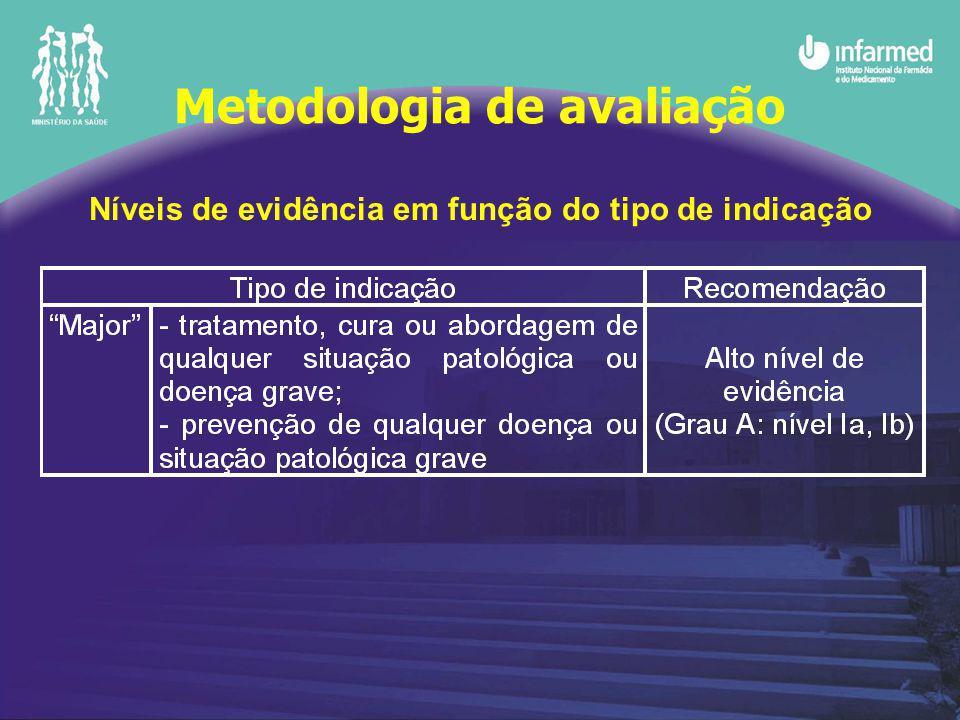 Níveis de evidência em função do tipo de indicação Metodologia de avaliação