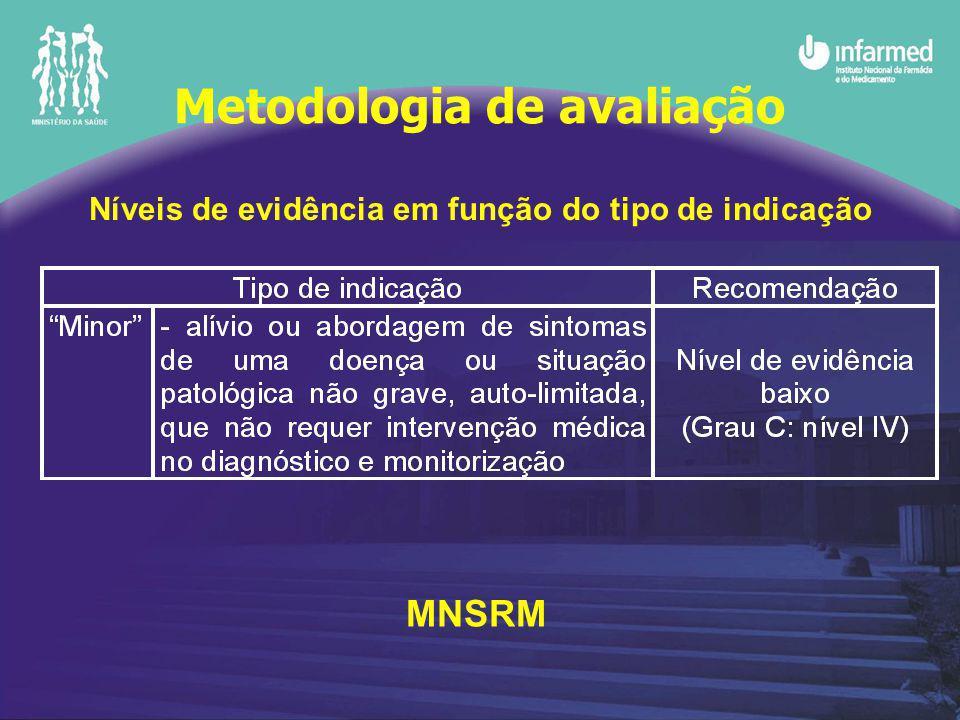 Níveis de evidência em função do tipo de indicação MNSRM Metodologia de avaliação