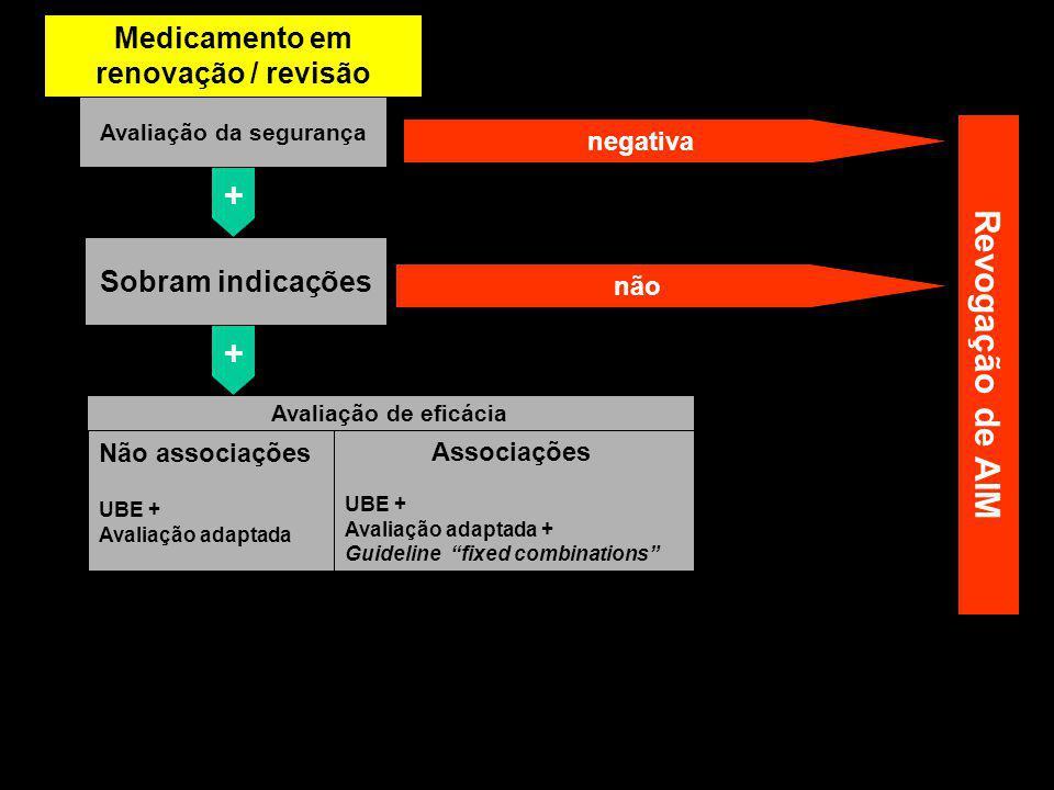 Associações UBE + Avaliação adaptada + Guideline fixed combinations Medicamento antigo Avaliação da segurança negativa + não + Avaliação de eficácia Não associações UBE + Avaliação adaptada Revogação de AIM Sobram indicações Medicamento em renovação / revisão