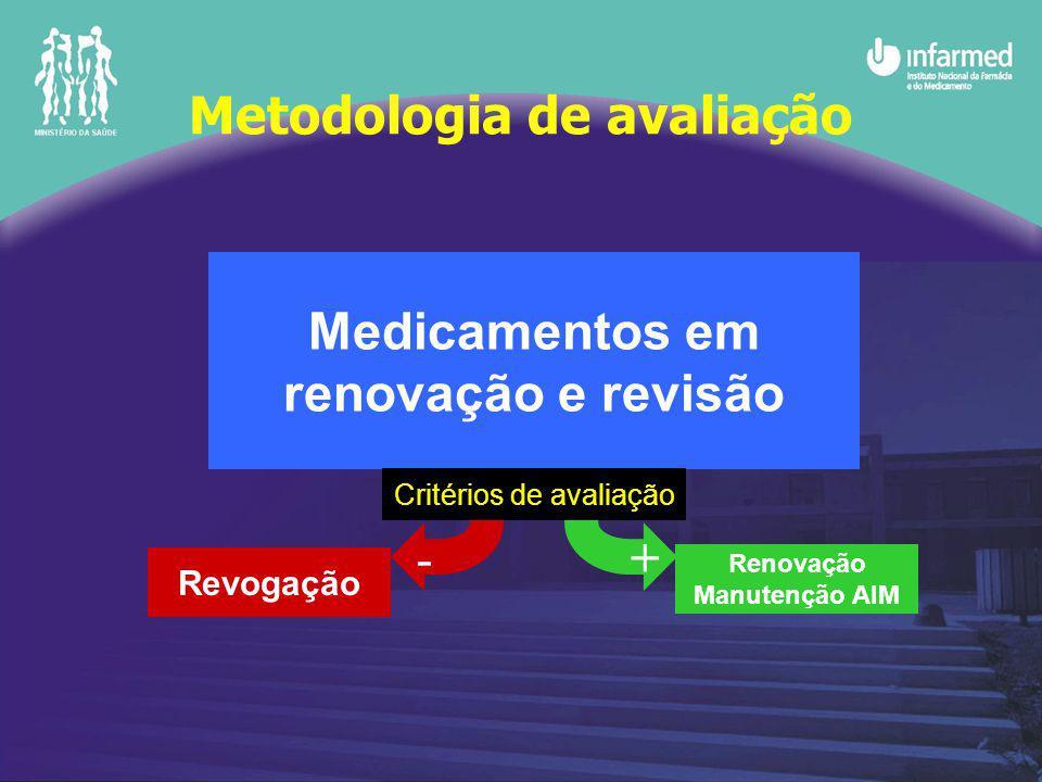 Medicamentos em renovação e revisão -+ Revogação Renovação Manutenção AIM Critérios de avaliação Metodologia de avaliação