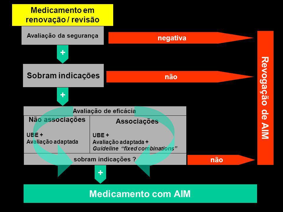 Medicamento antigo Avaliação da segurança negativa + não + Avaliação de eficácia Não associações UBE + Avaliação adaptada Associações UBE + Avaliação adaptada + Guideline fixed combinations sobram indicações .