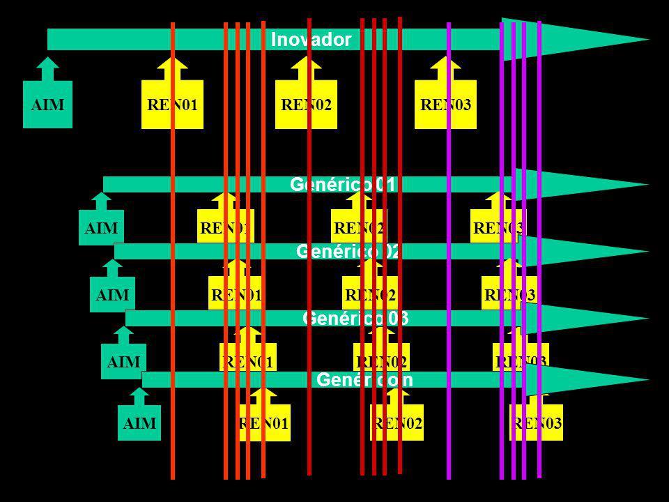 Inovador AIMREN01REN02REN03 Genérico 01 AIMREN01 REN02REN03 Genérico 02 AIM REN03 AIM REN03 AIMREN01 REN03 REN01 REN02 Genérico 03 Genérico n