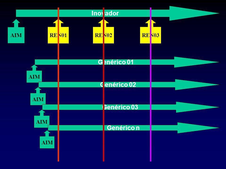 Inovador AIMREN01REN02REN03 Genérico 01 AIM Genérico 02 AIM Genérico 03 AIM Genérico n AIM