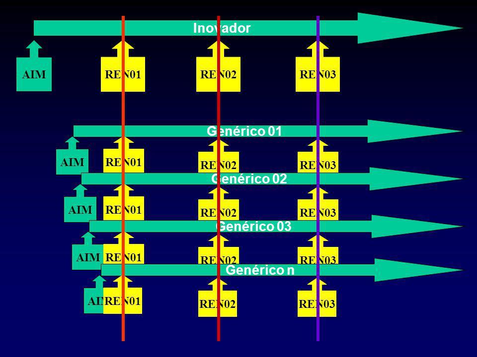 REN03 REN02 Inovador AIMREN01REN02REN03 Genérico 01 AIMREN01 Genérico 02 AIMREN01 Genérico 03 AIMREN01 Genérico n AIMREN01