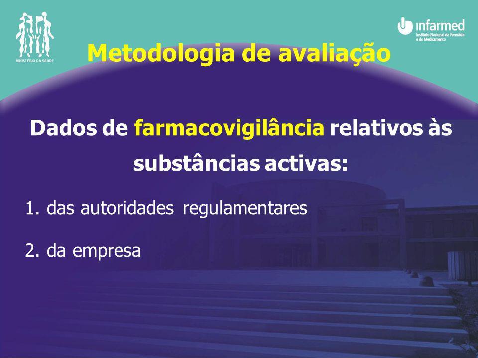 Dados de farmacovigilância relativos às substâncias activas: 1. das autoridades regulamentares 2. da empresa Metodologia de avaliação