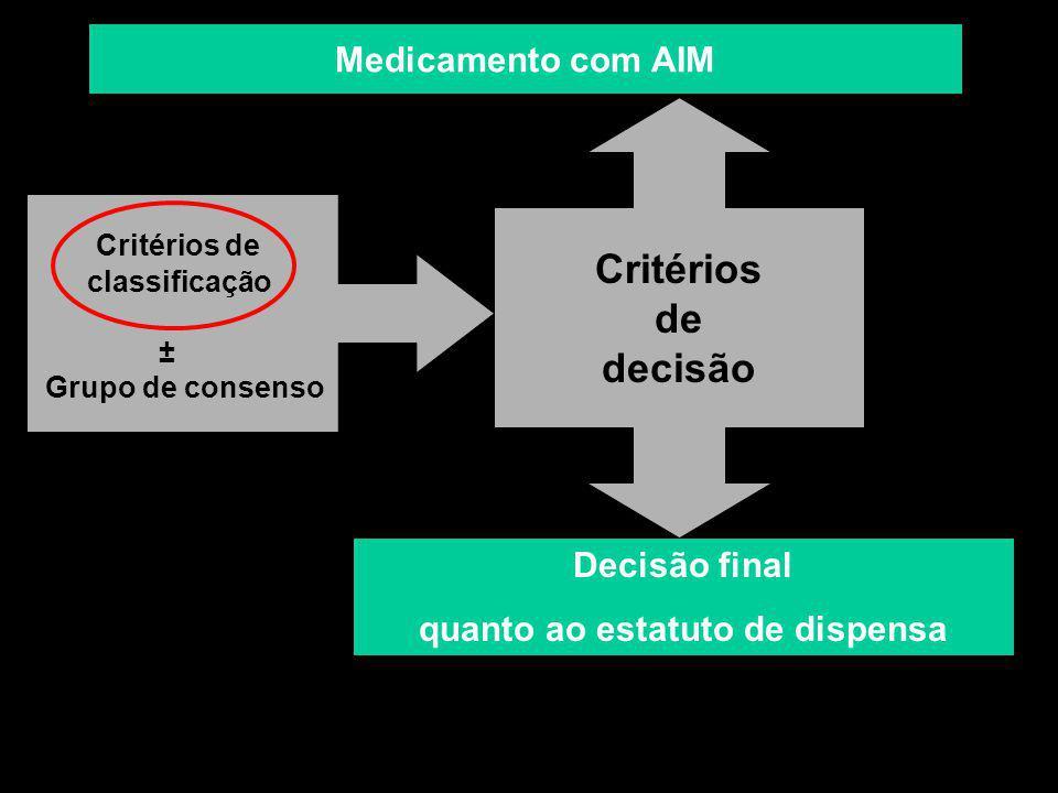 Critérios de decisão Critérios de classificação ± Grupo de consenso Decisão final quanto ao estatuto de dispensa Medicamento com AIM