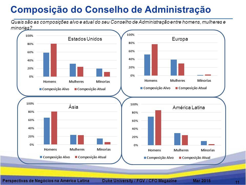 Composição do Conselho de Administração 11 Quais são as composições alvo e atual do seu Conselho de Administração entre homens, mulheres e minorias.