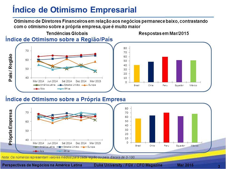 Índice de Otimismo Empresarial 3 Otimismo de Diretores Financeiros em relação aos negócios permanece baixo, contrastando com o otimismo sobre a própria empresa, que é muito maior Tendências GlobaisRespostas em Mar/2015 Índice de Otimismo sobre a Região/País Própria Empresa País / Região Índice de Otimismo sobre a Própria Empresa Nota: Os números representam valores médios para cada região ou país.
