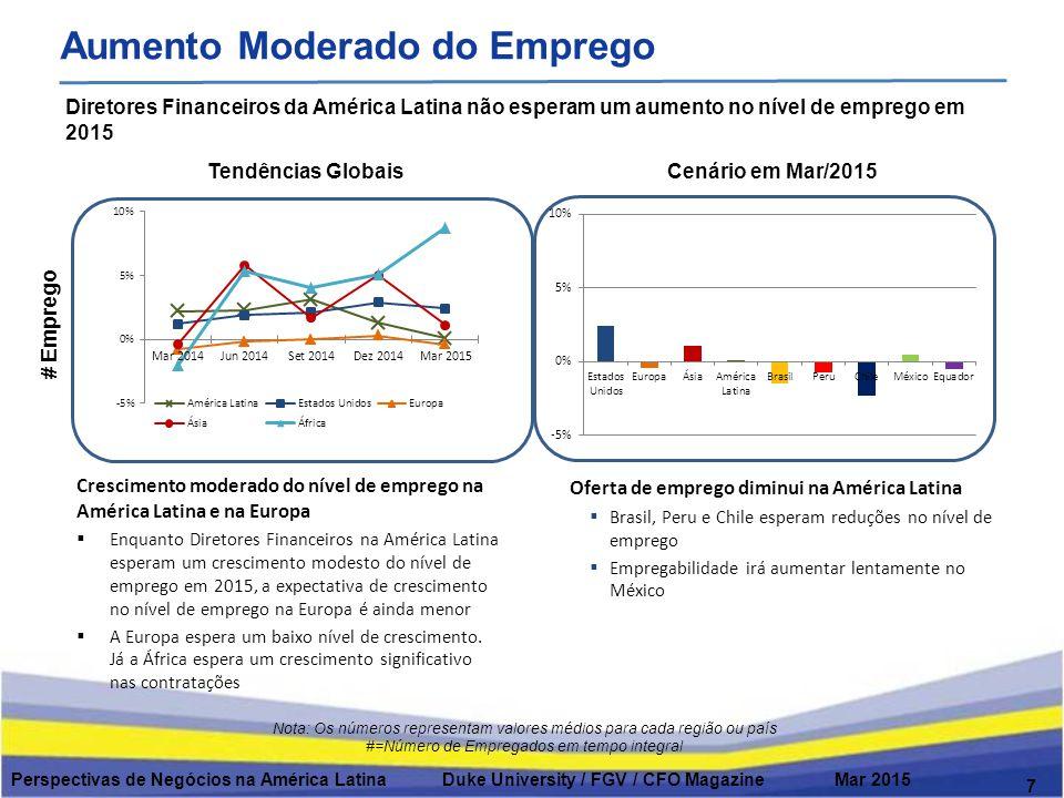7 Aumento Moderado do Emprego Diretores Financeiros da América Latina não esperam um aumento no nível de emprego em 2015 Crescimento moderado do nível de emprego na América Latina e na Europa  Enquanto Diretores Financeiros na América Latina esperam um crescimento modesto do nível de emprego em 2015, a expectativa de crescimento no nível de emprego na Europa é ainda menor  A Europa espera um baixo nível de crescimento.