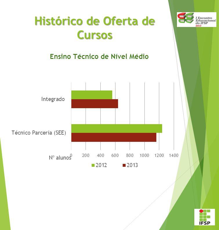 Cursos Ofertados de 2012 a 2013 Atualizado em julho/2013. Ensino Técnico de Nível Médio