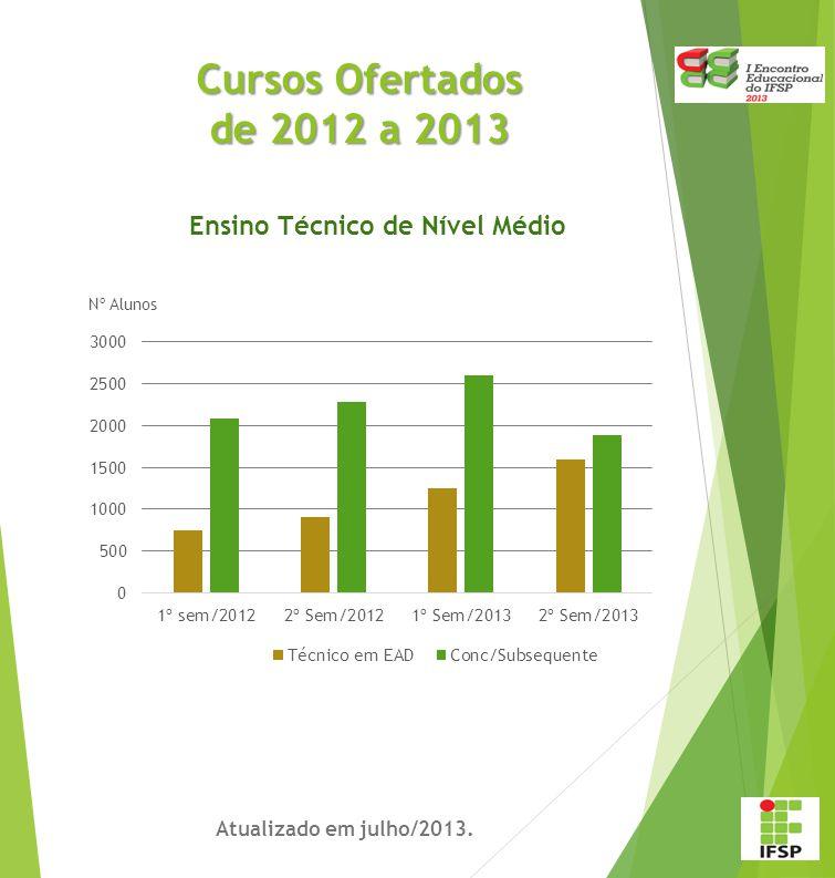 Total de Cursos Atualizado em julho/2013. Ensino Técnico de Nível Médio