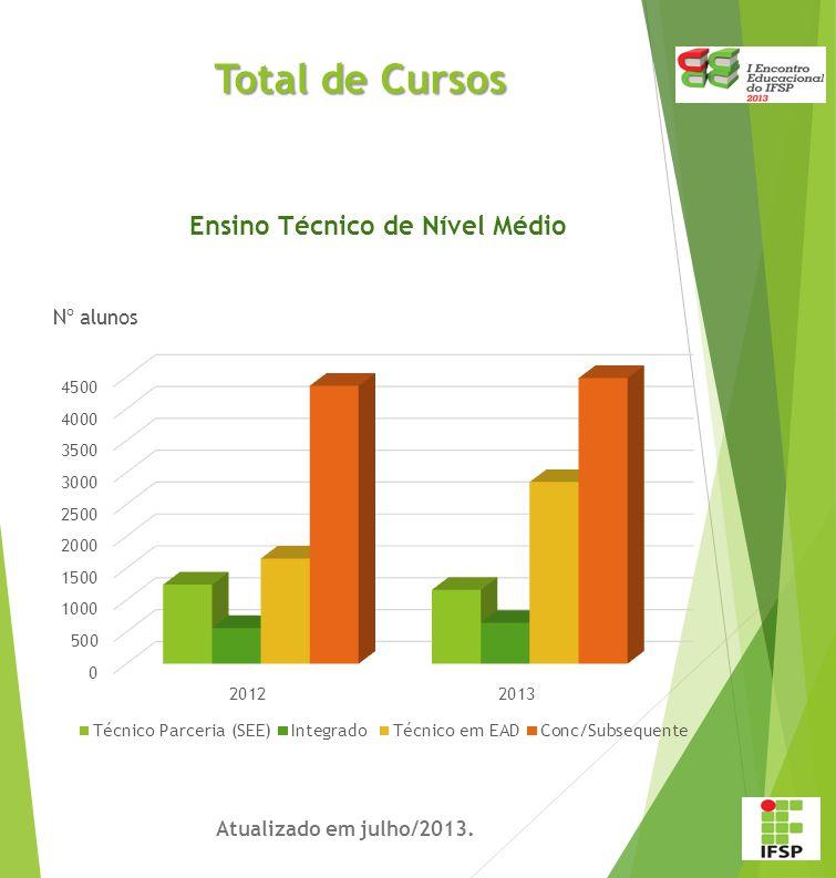 Fluxo Institucional do Projeto Pedagógico de Curso E NTENDA C OMO F UNCIONA