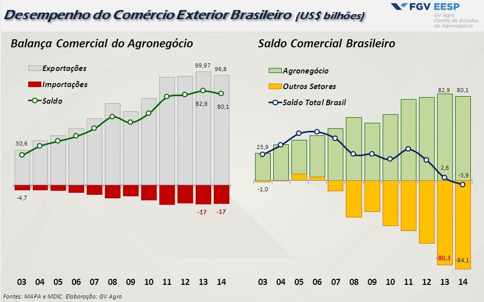 Desempenho do Comércio Exterior Brasileiro (US$ bilhões) Fontes: MAPA e MDIC. Elaboração: GV Agro Balança Comercial do AgronegócioSaldo Comercial Bras