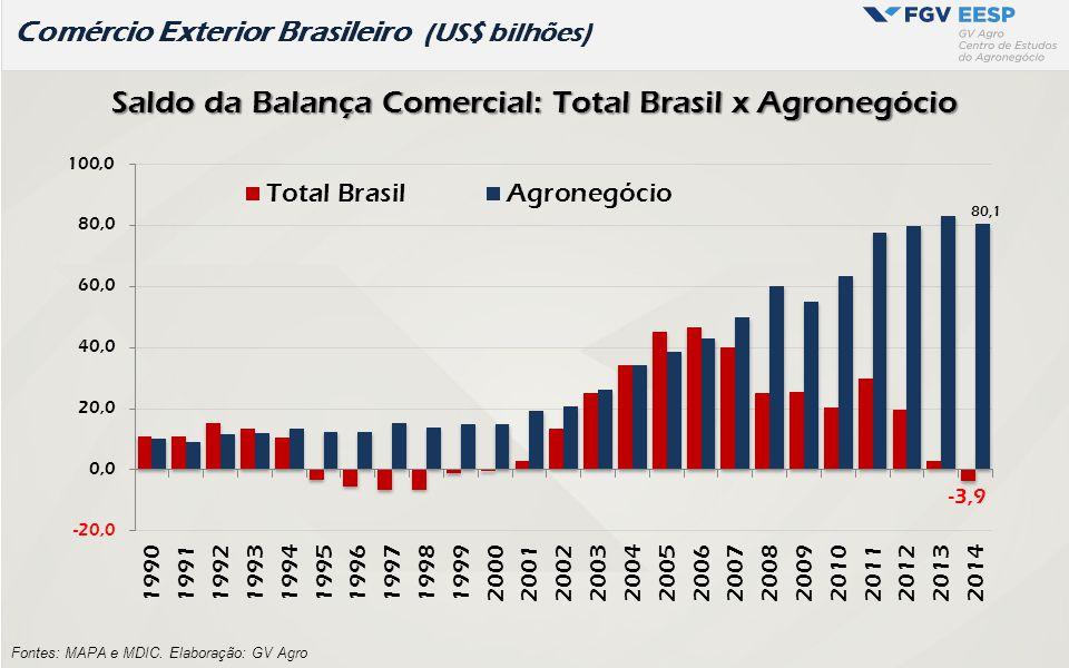 Comércio Exterior Brasileiro (US$ bilhões) Fontes: MAPA e MDIC. Elaboração: GV Agro Saldo da Balança Comercial: Total Brasil x Agronegócio