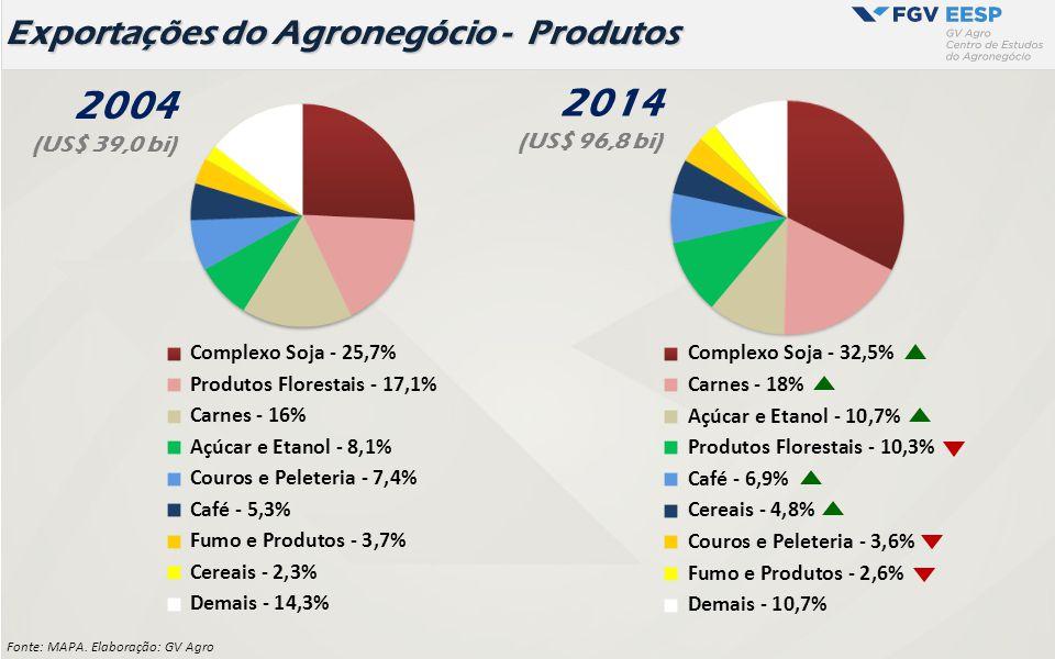 Exportações do Agronegócio - Produtos Fonte: MAPA. Elaboração: GV Agro 2004 (US$ 39,0 bi) 2014 (US$ 96,8 bi)