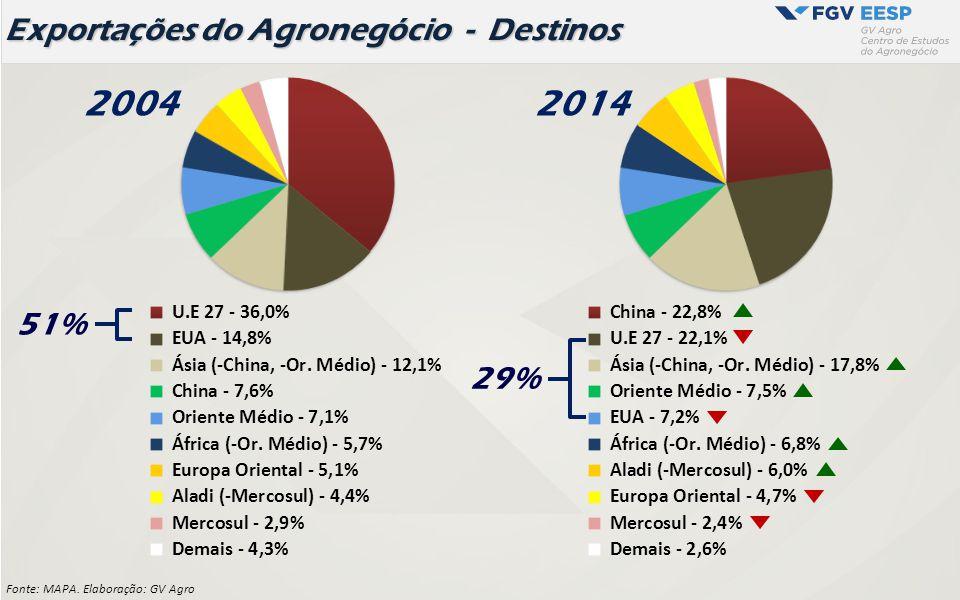 2004 51% 2014 29% Exportações do Agronegócio - Destinos Fonte: MAPA. Elaboração: GV Agro