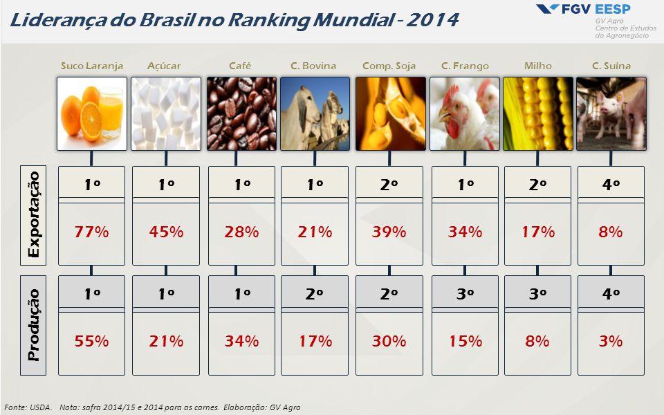 Liderança do Brasil no Ranking Mundial - 2014 Fonte: USDA. Nota: safra 2014/15 e 2014 para as carnes. Elaboração: GV Agro 1º 2º 4º 77%45%34%28%21%39%1